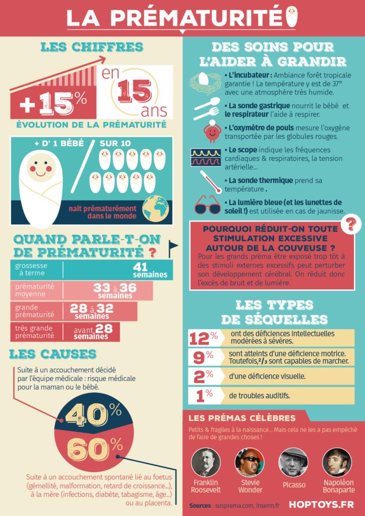 infographie prématurité